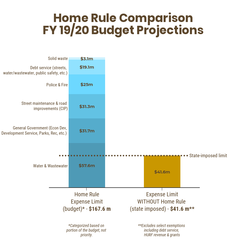 Home Rule Graph